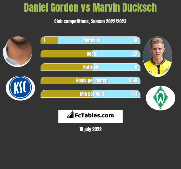 Daniel Gordon vs Marvin Ducksch infographic