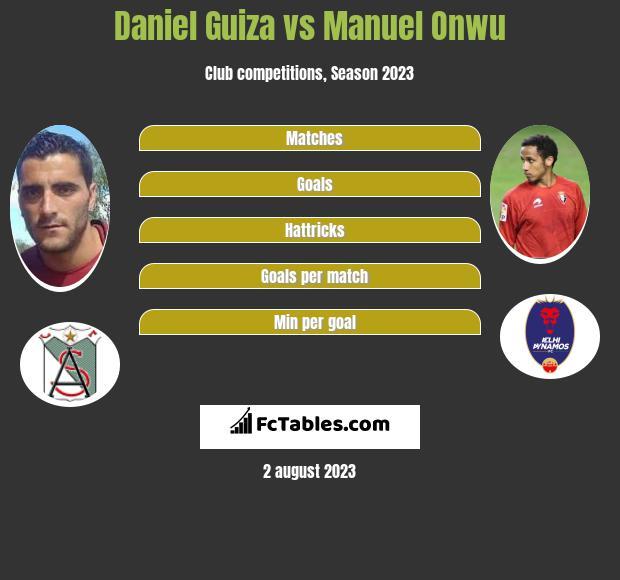 Daniel Guiza vs Manuel Onwu h2h player stats