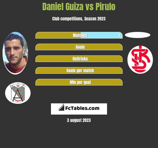 Daniel Guiza vs Pirulo h2h player stats
