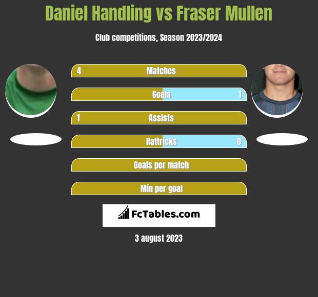 Daniel Handling vs Fraser Mullen h2h player stats