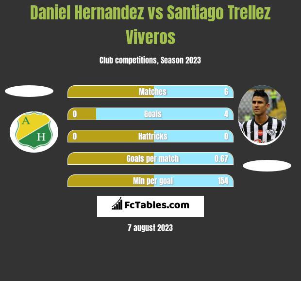 Daniel Hernandez vs Santiago Trellez Viveros h2h player stats
