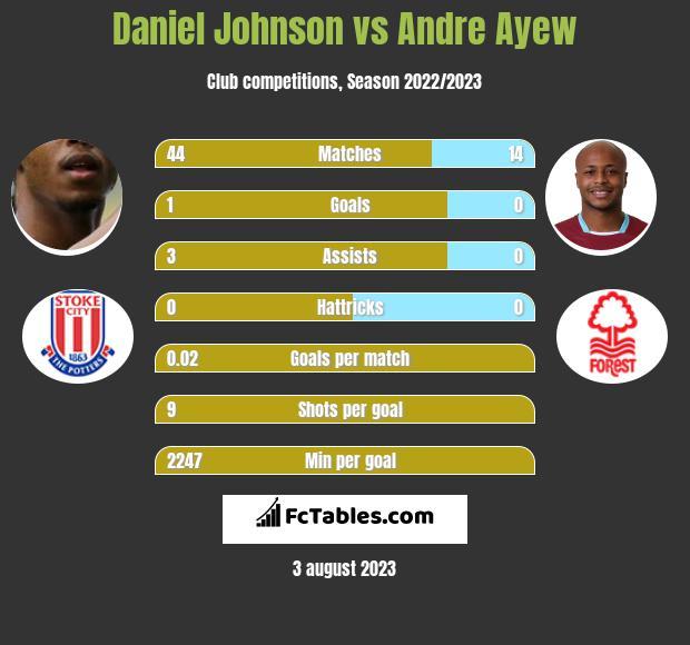 Daniel Johnson vs Andre Ayew h2h player stats
