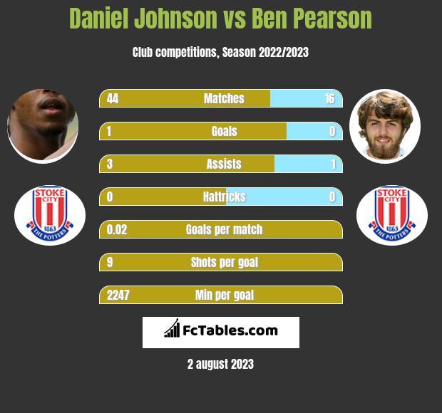 Daniel Johnson vs Ben Pearson infographic