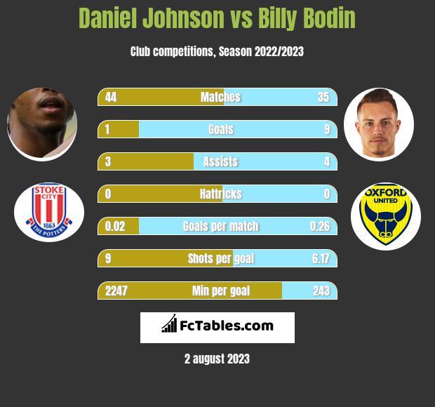 Daniel Johnson vs Billy Bodin infographic