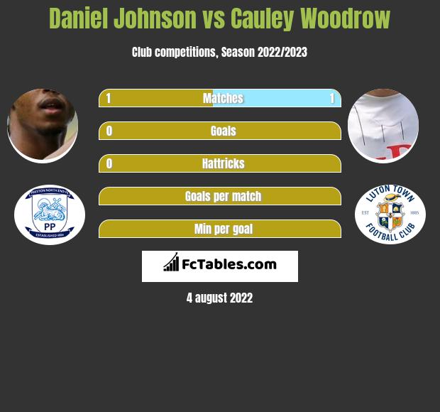 Daniel Johnson vs Cauley Woodrow infographic
