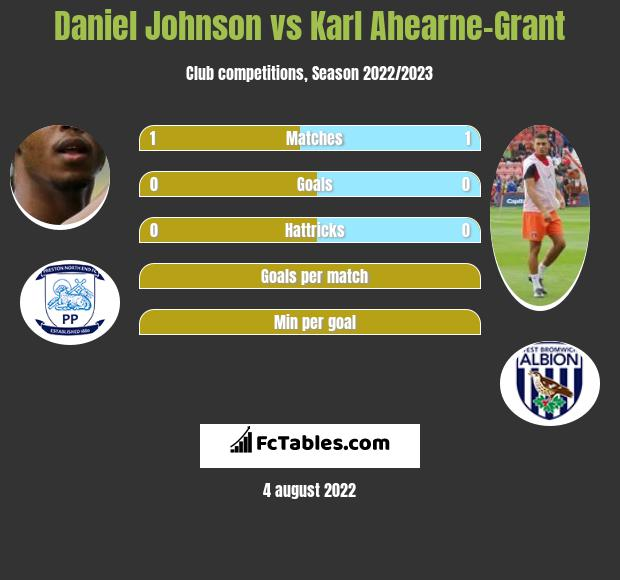 Daniel Johnson vs Karl Ahearne-Grant h2h player stats