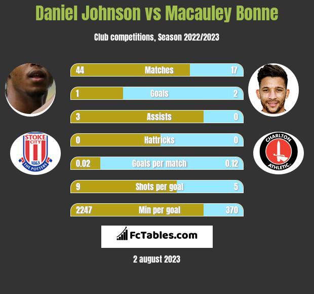 Daniel Johnson vs Macauley Bonne h2h player stats