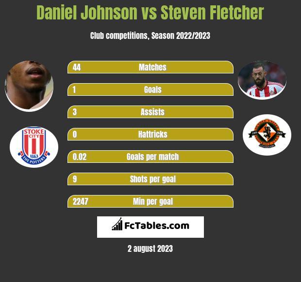 Daniel Johnson vs Steven Fletcher infographic