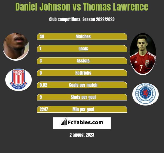 Daniel Johnson vs Thomas Lawrence h2h player stats