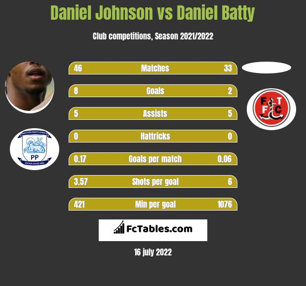 Daniel Johnson vs Daniel Batty infographic