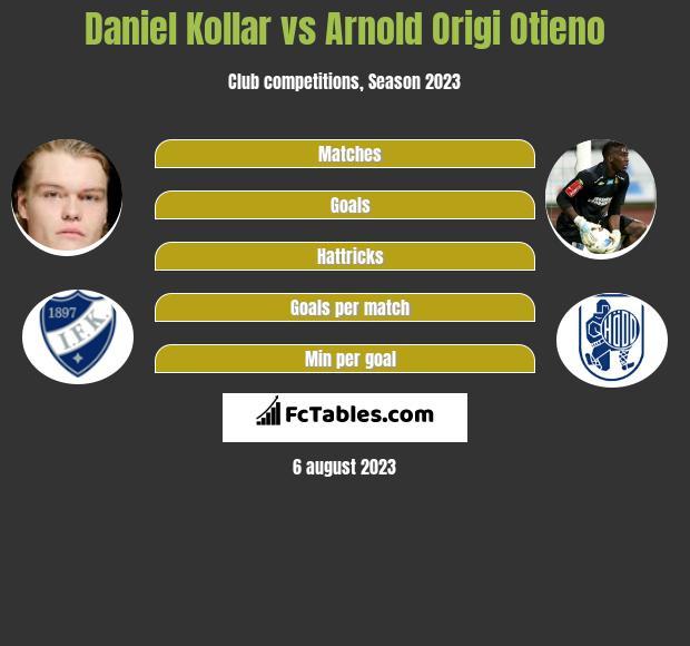 Daniel Kollar vs Arnold Origi Otieno infographic