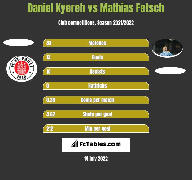 Daniel Kyereh vs Mathias Fetsch h2h player stats