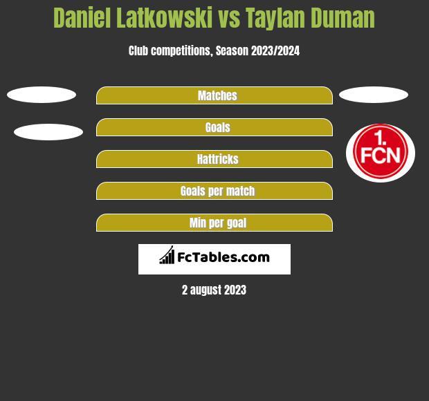 Daniel Latkowski vs Taylan Duman h2h player stats