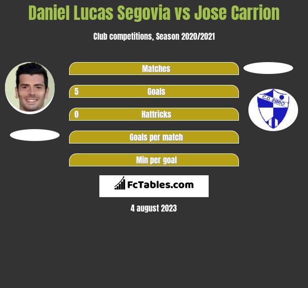 Daniel Lucas Segovia vs Jose Carrion h2h player stats