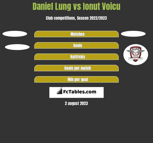 Daniel Lung vs Ionut Voicu h2h player stats
