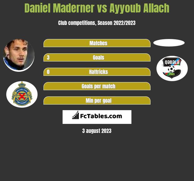 Daniel Maderner vs Ayyoub Allach h2h player stats