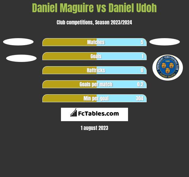Daniel Maguire vs Daniel Udoh h2h player stats