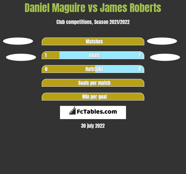 Daniel Maguire vs James Roberts h2h player stats