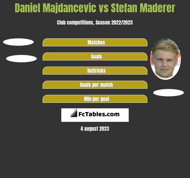 Daniel Majdancevic vs Stefan Maderer h2h player stats