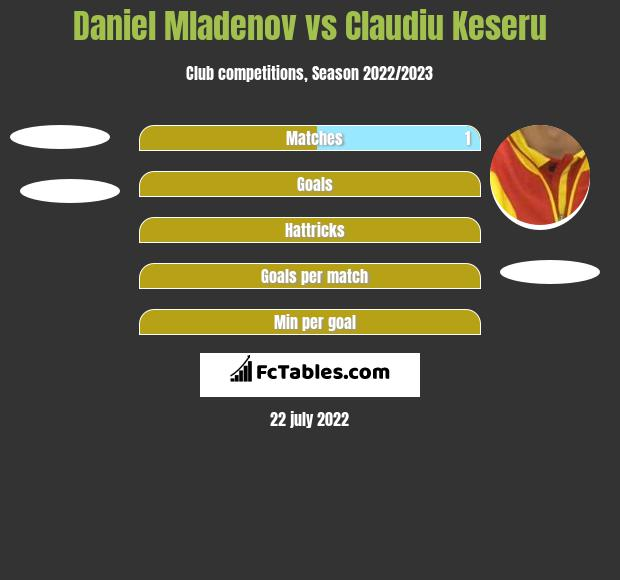 Daniel Mladenov vs Claudiu Keseru h2h player stats