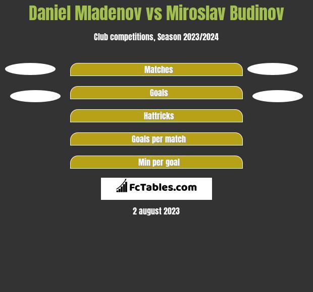 Daniel Mladenov vs Miroslav Budinov h2h player stats