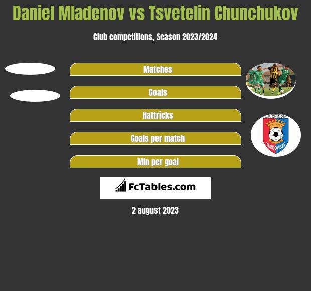 Daniel Mladenov vs Tsvetelin Chunchukov h2h player stats