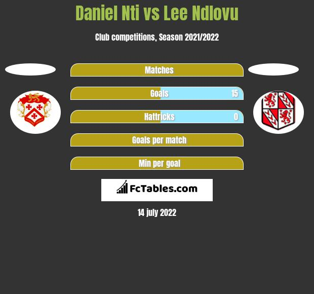 Daniel Nti vs Lee Ndlovu h2h player stats