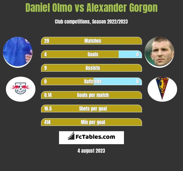 Daniel Olmo vs Alexander Gorgon h2h player stats