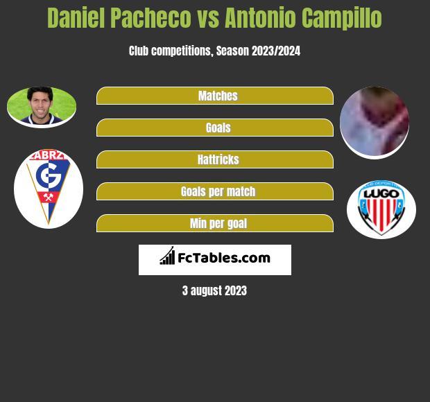 Daniel Pacheco vs Antonio Campillo infographic