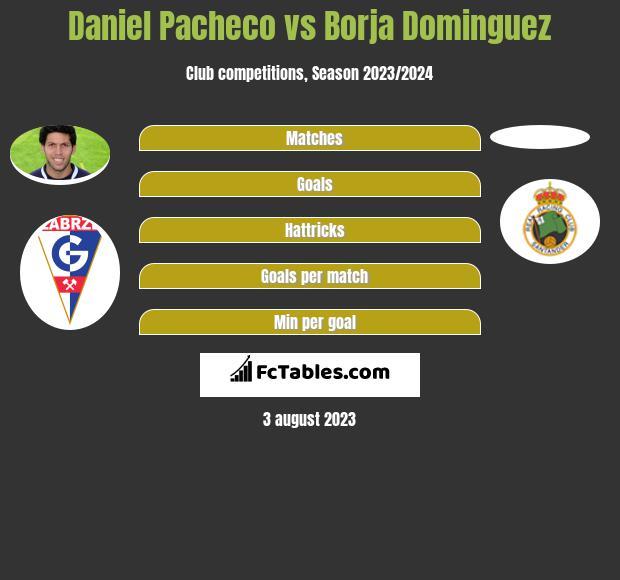 Daniel Pacheco vs Borja Dominguez infographic