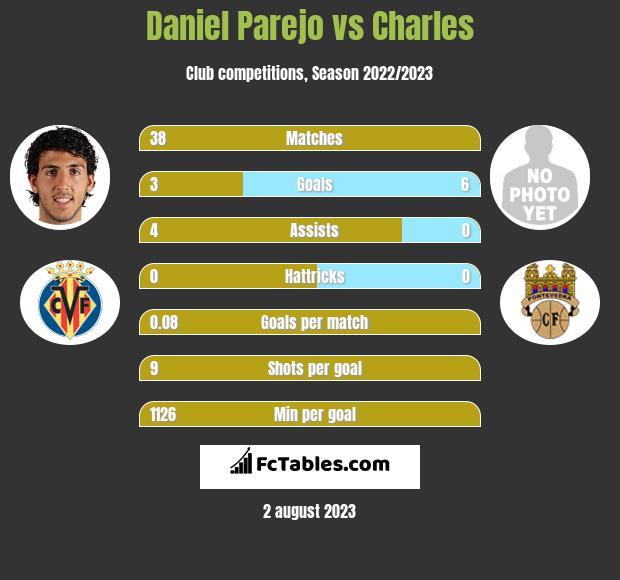 Daniel Parejo vs Charles infographic