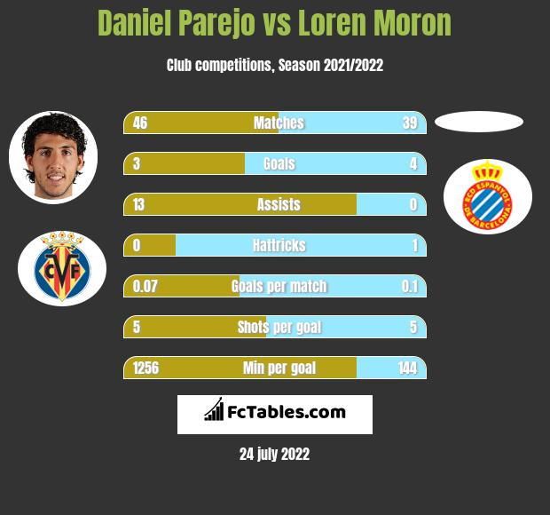 Daniel Parejo vs Loren Moron h2h player stats