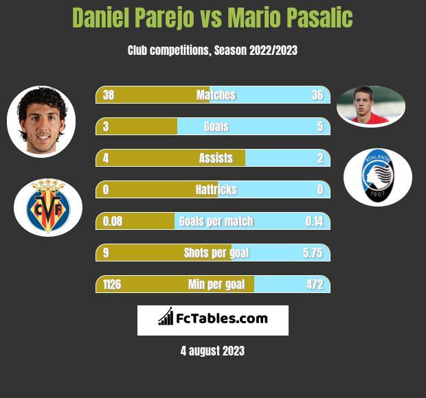 Daniel Parejo vs Mario Pasalic infographic