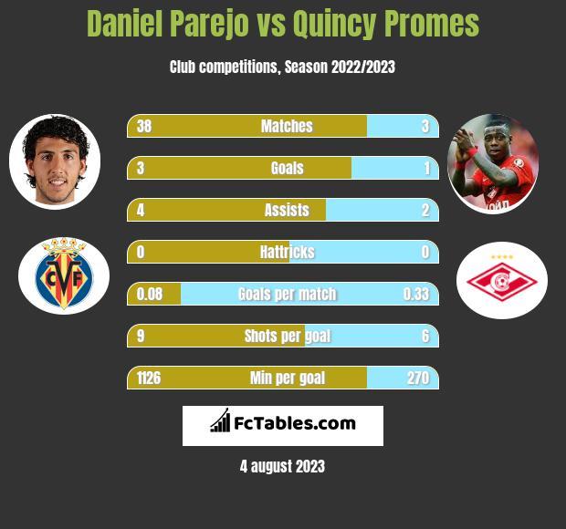 Daniel Parejo vs Quincy Promes h2h player stats