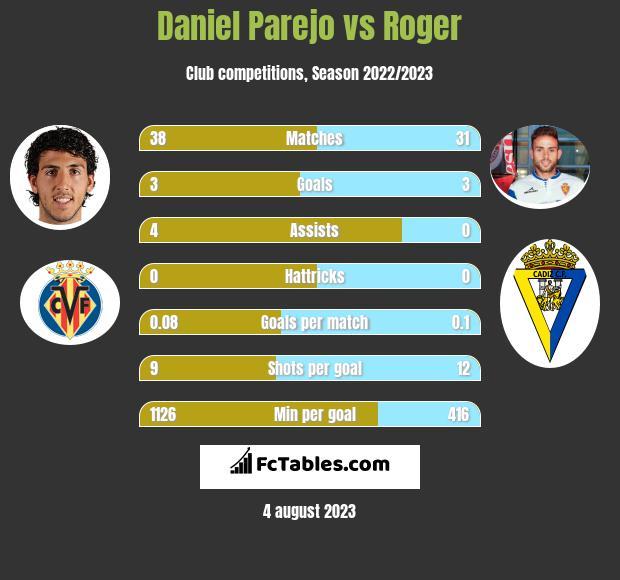 Daniel Parejo vs Roger h2h player stats