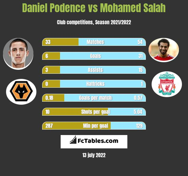 Daniel Podence infographic statistics for Wolverhampton Wanderers