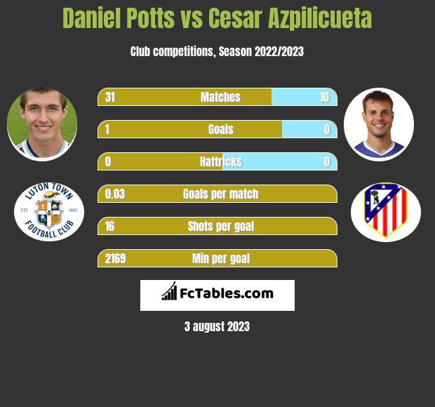 Daniel Potts vs Cesar Azpilicueta infographic
