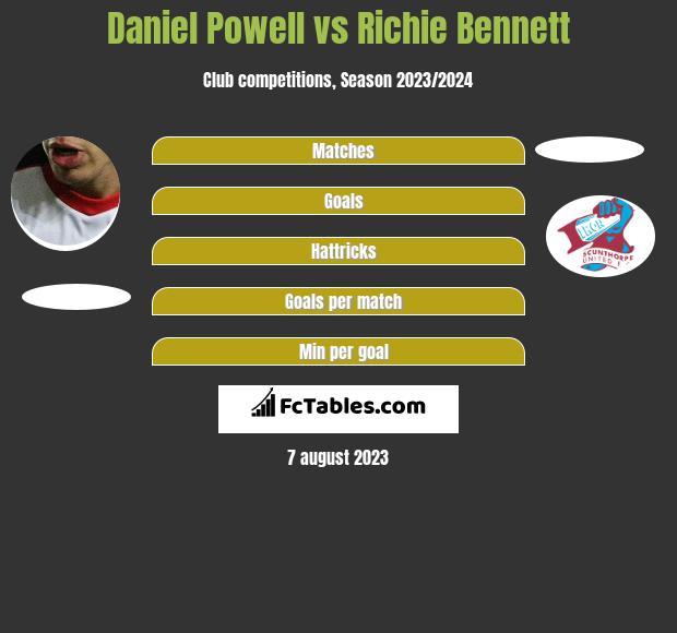 Daniel Powell vs Richie Bennett infographic