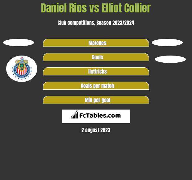 Daniel Rios vs Elliot Collier h2h player stats
