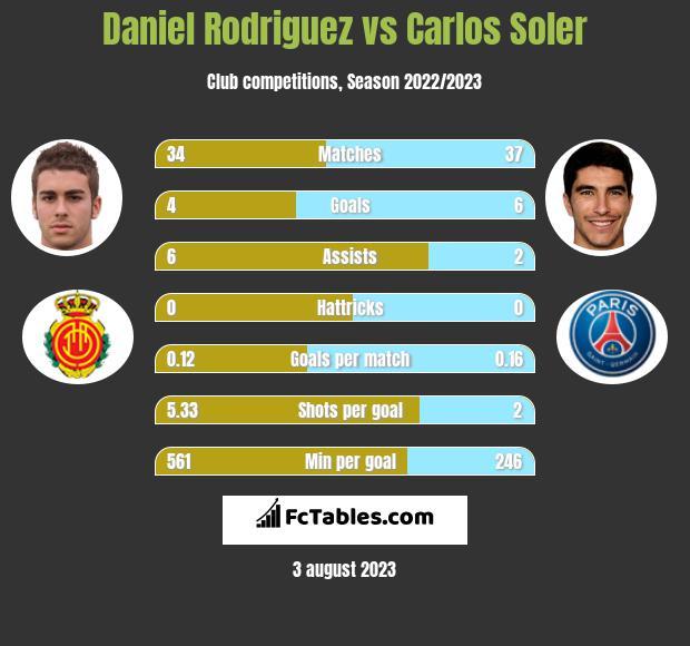 Daniel Rodriguez vs Carlos Soler h2h player stats