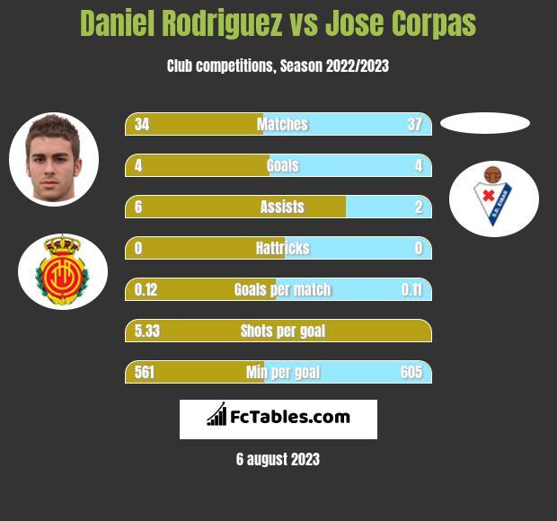 Daniel Rodriguez vs Jose Corpas h2h player stats