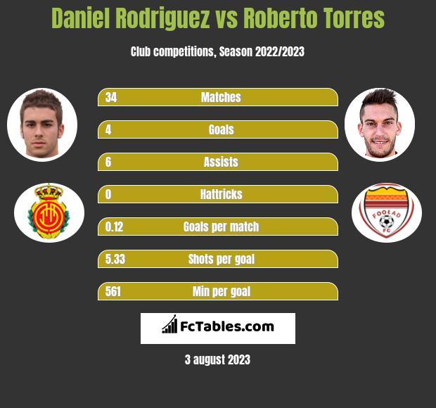 Daniel Rodriguez vs Roberto Torres h2h player stats