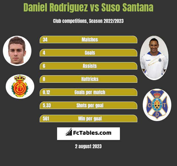 Daniel Rodriguez vs Suso Santana h2h player stats