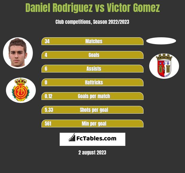 Daniel Rodriguez vs Victor Gomez h2h player stats
