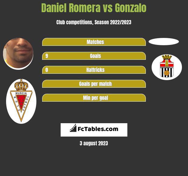 Daniel Romera vs Gonzalo h2h player stats