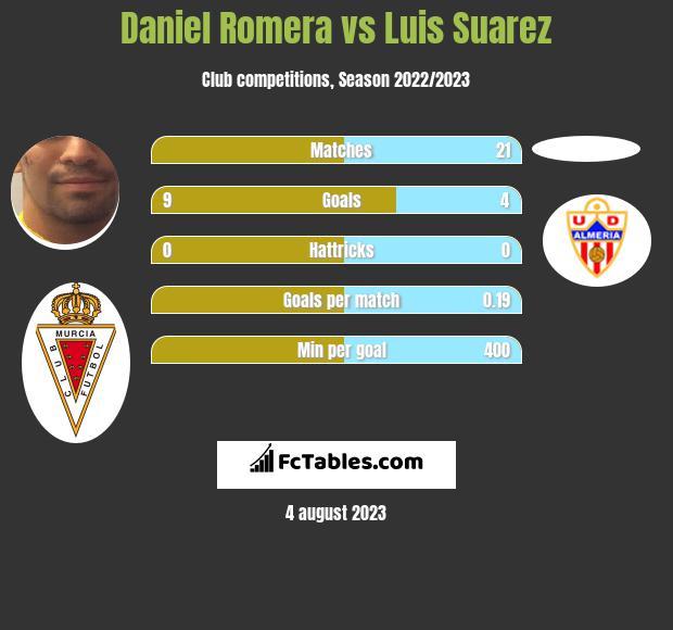 Daniel Romera vs Luis Suarez infographic