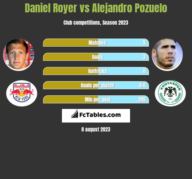 Daniel Royer vs Alejandro Pozuelo h2h player stats