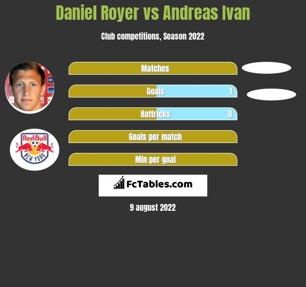 Daniel Royer vs Andreas Ivan infographic