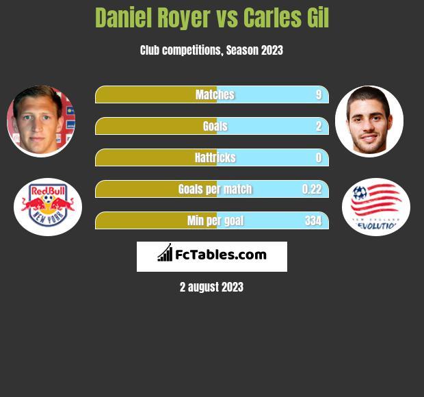 Daniel Royer vs Carles Gil h2h player stats