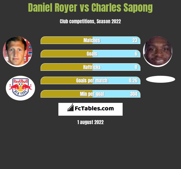 Daniel Royer vs Charles Sapong infographic